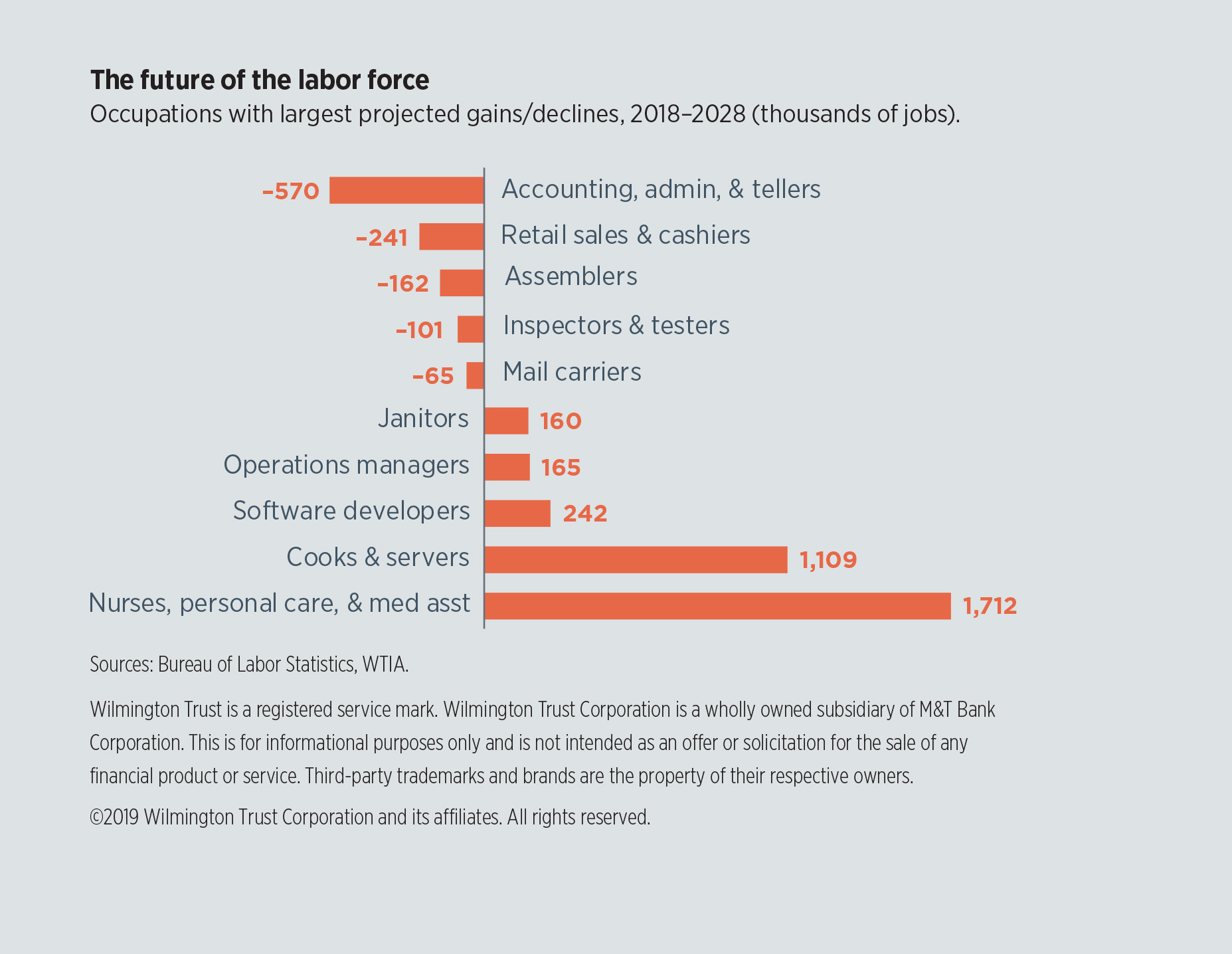 The future of the labor force