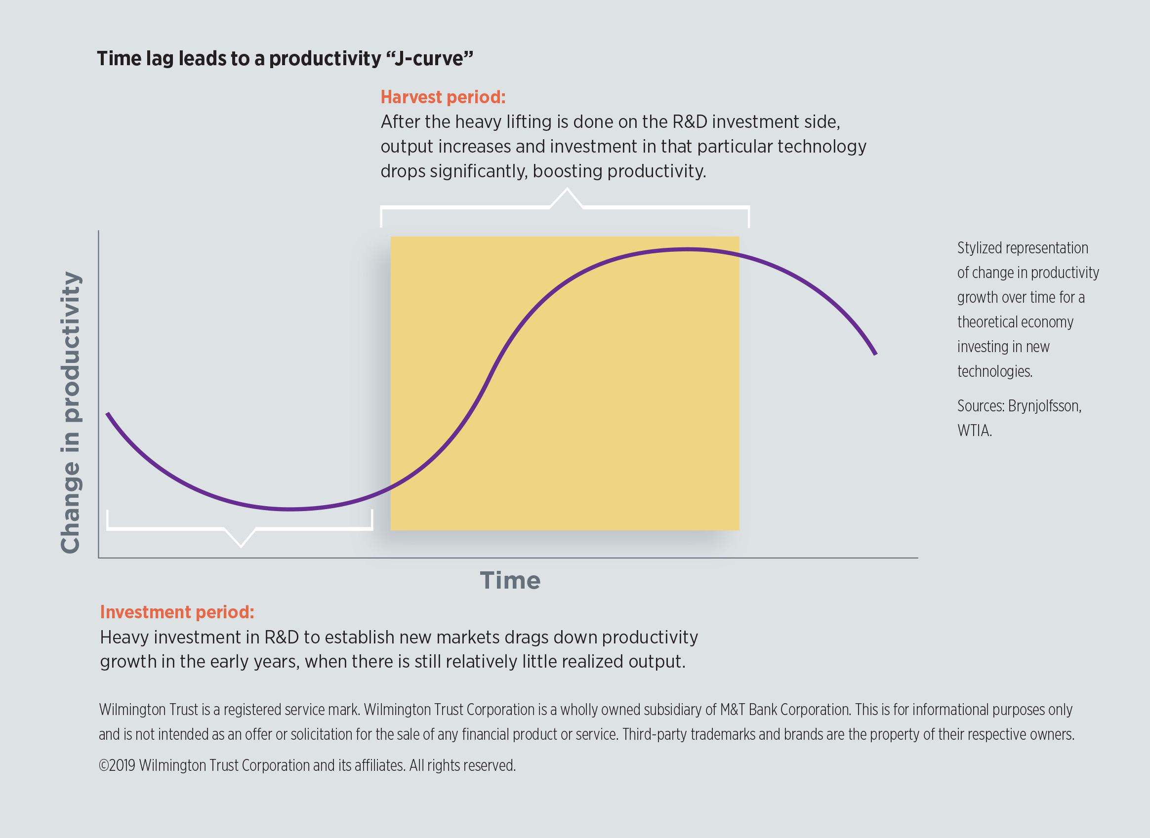 "Time lag leads to a productivity ""J-curve"""