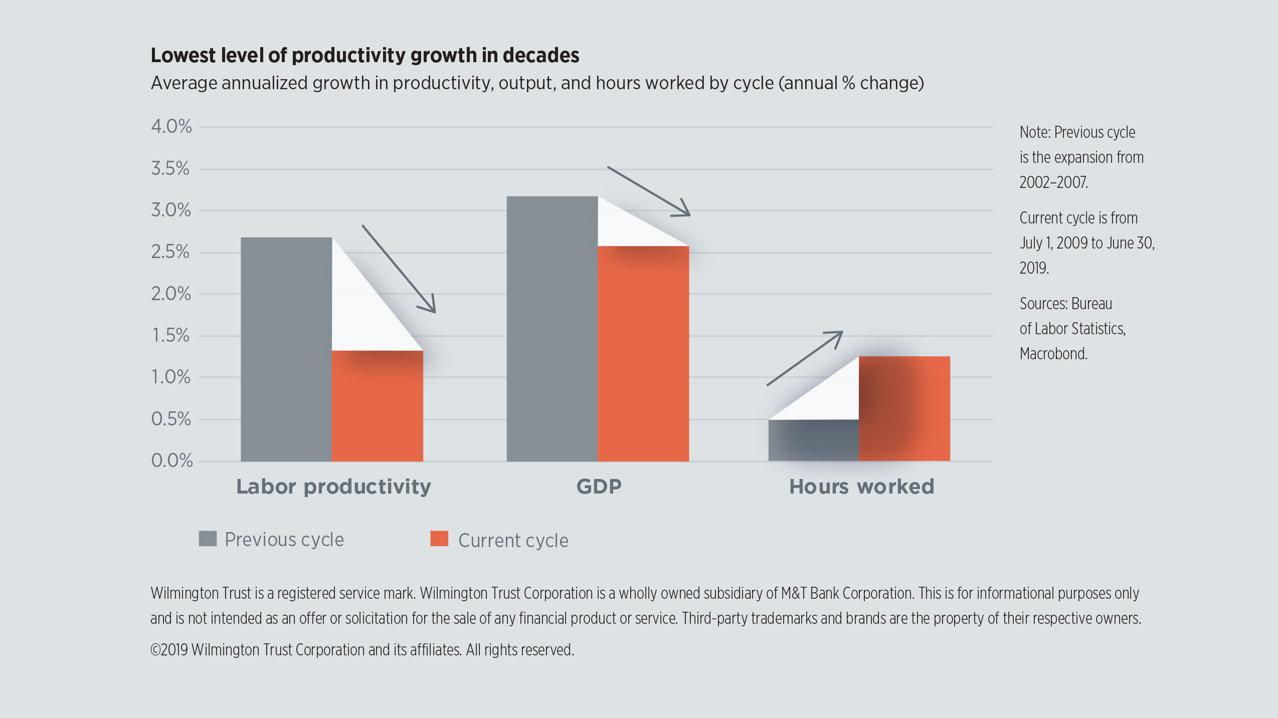 Lowest level of productivity growth in decades