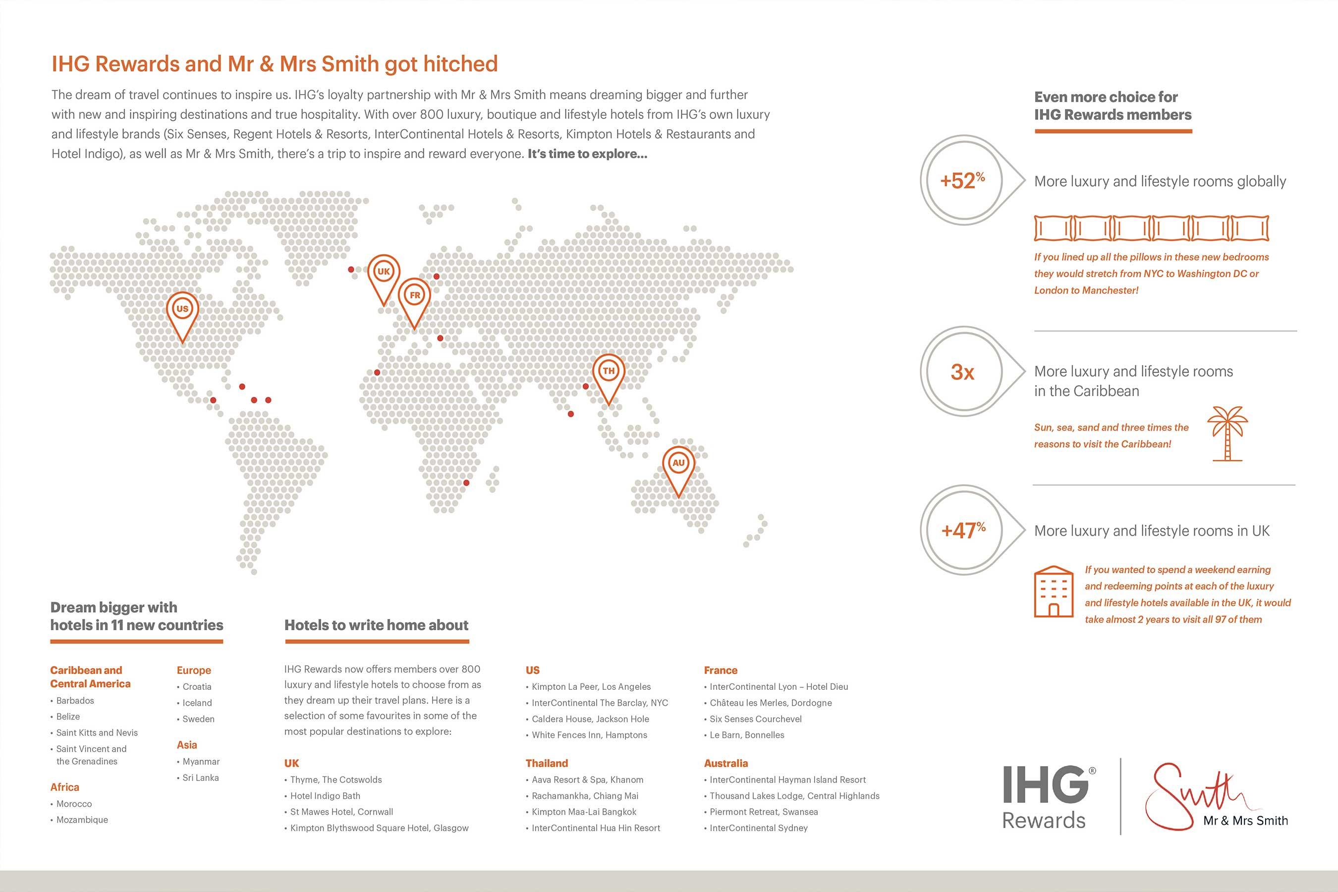 IHG Rewards x Mr & Mrs Smith infographic