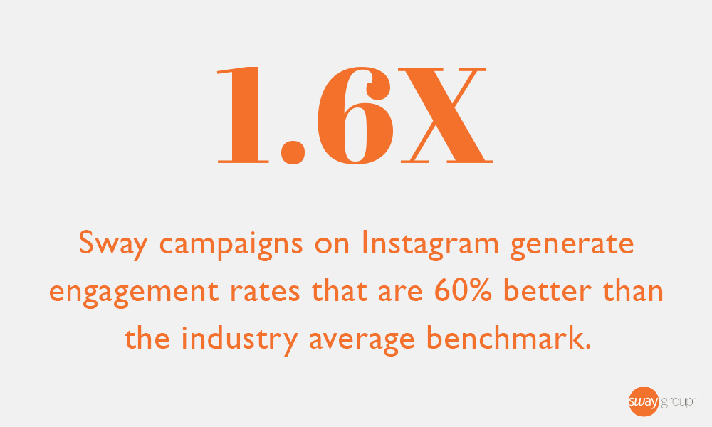 Sway Group's network of 25K+ influencers, spanning valuable niches like food, beauty, lifestyle & more, deliver high-performing campaigns that beat the average Instagram engagement rate by 60 percent.