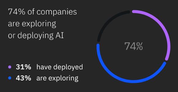 Global AI adoption figures