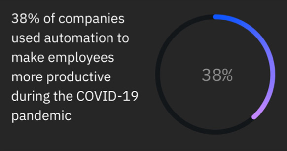 COVID-19 accelerated the use of automation