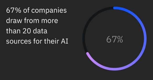 Accessing data anywhere is key for increasing AI adoption