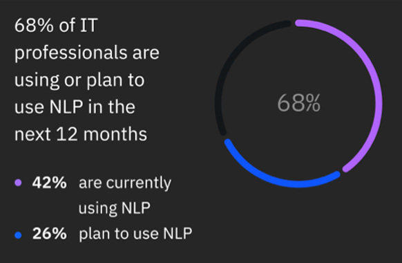 NLP is at the forefront of recent AI adoption