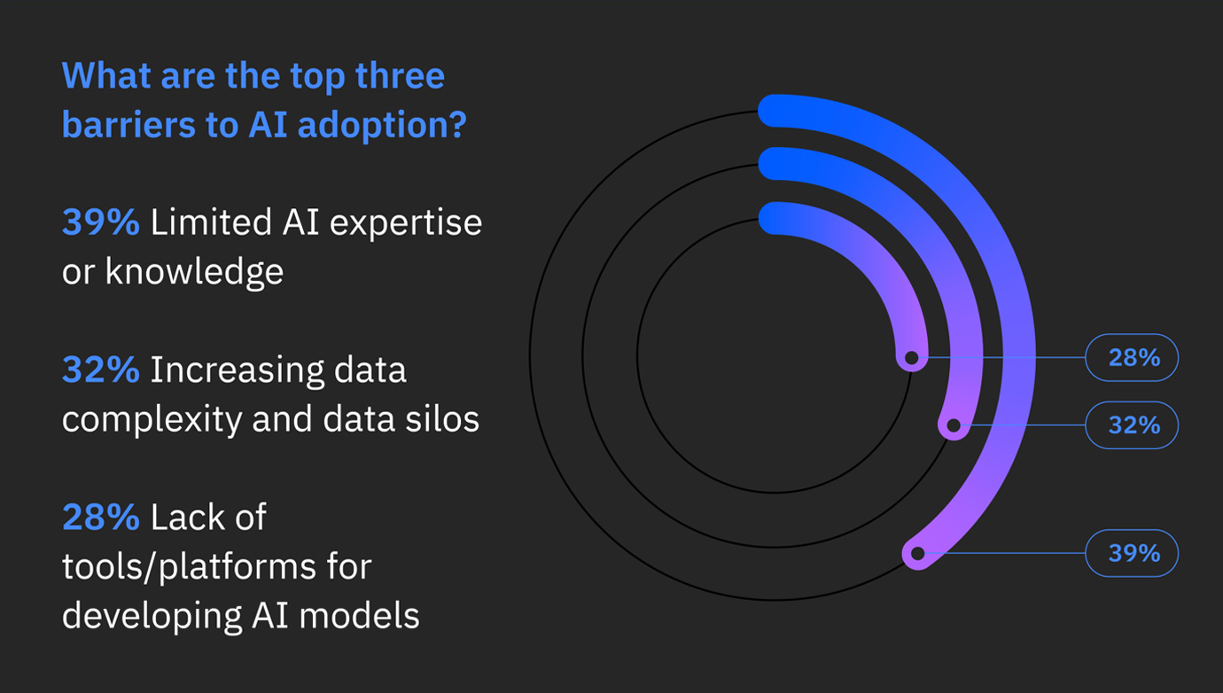 Top barriers to AI adoption