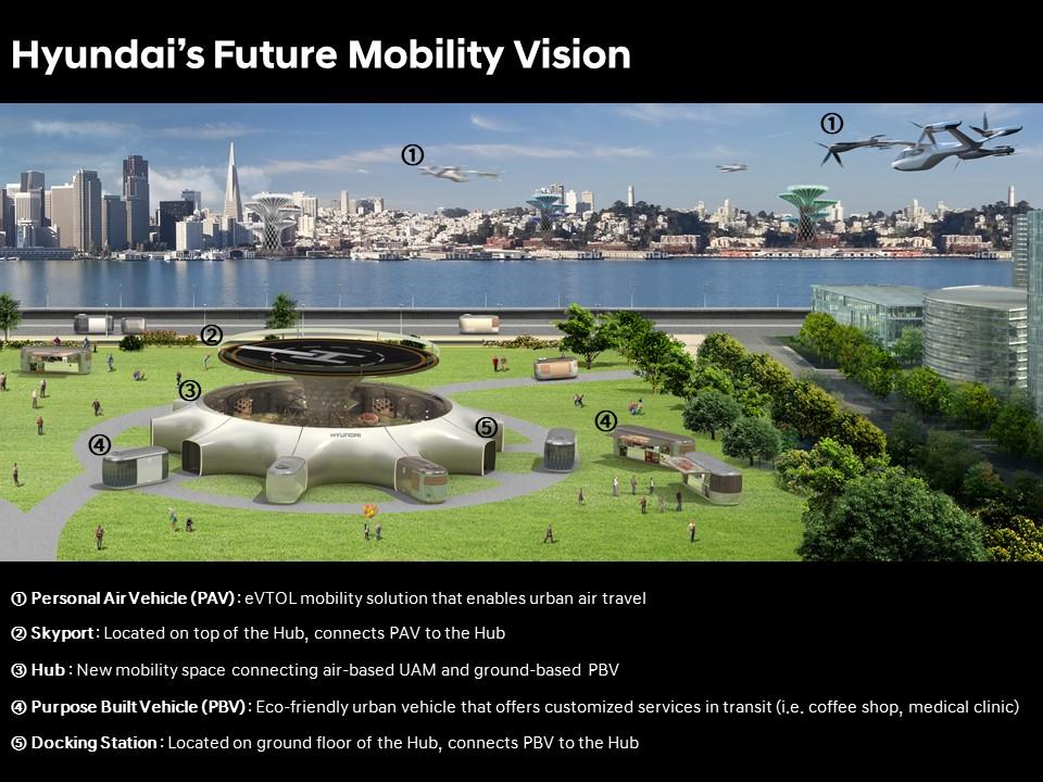 Hyundai Motor's Future Mobility Vision