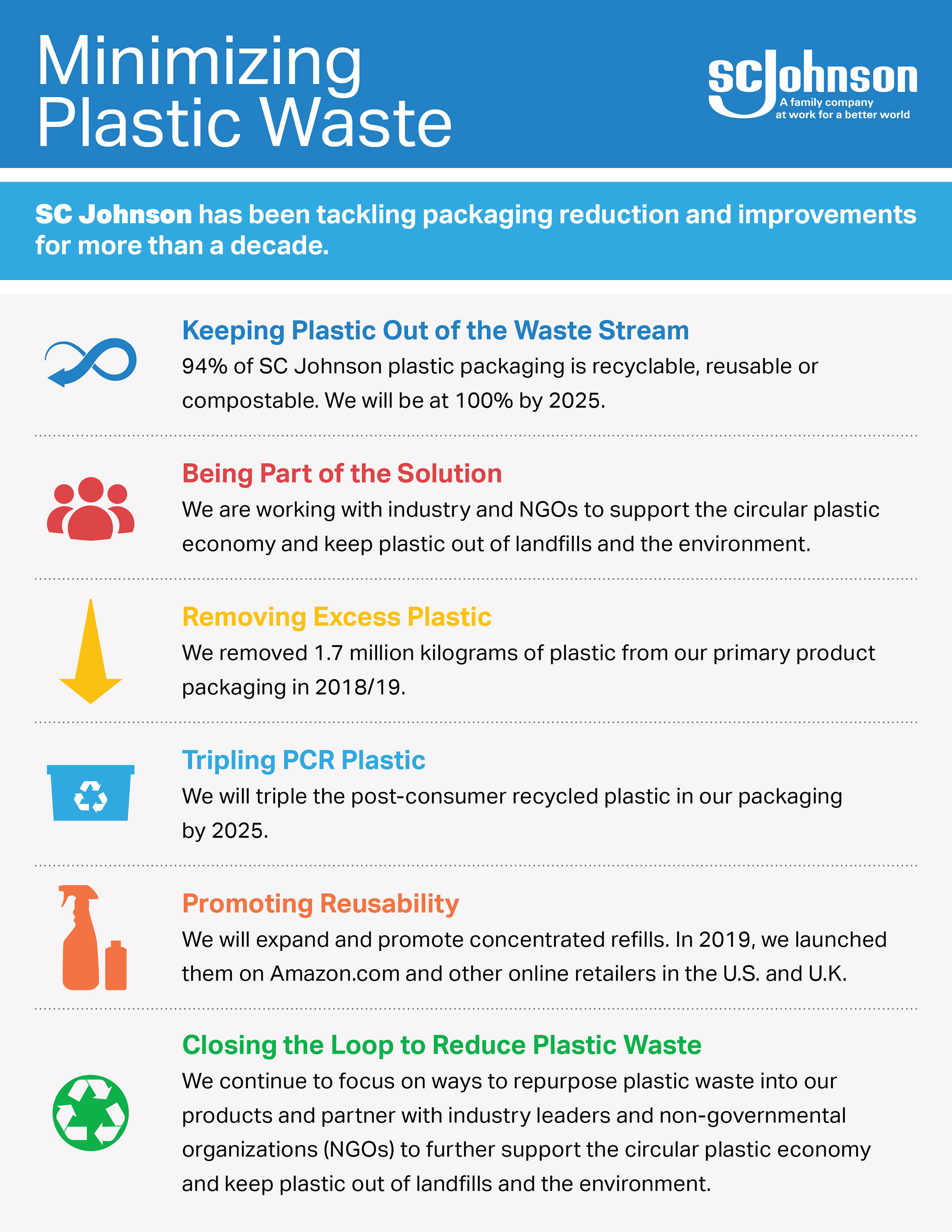 SC Johnson Minimizing Plastic Waste