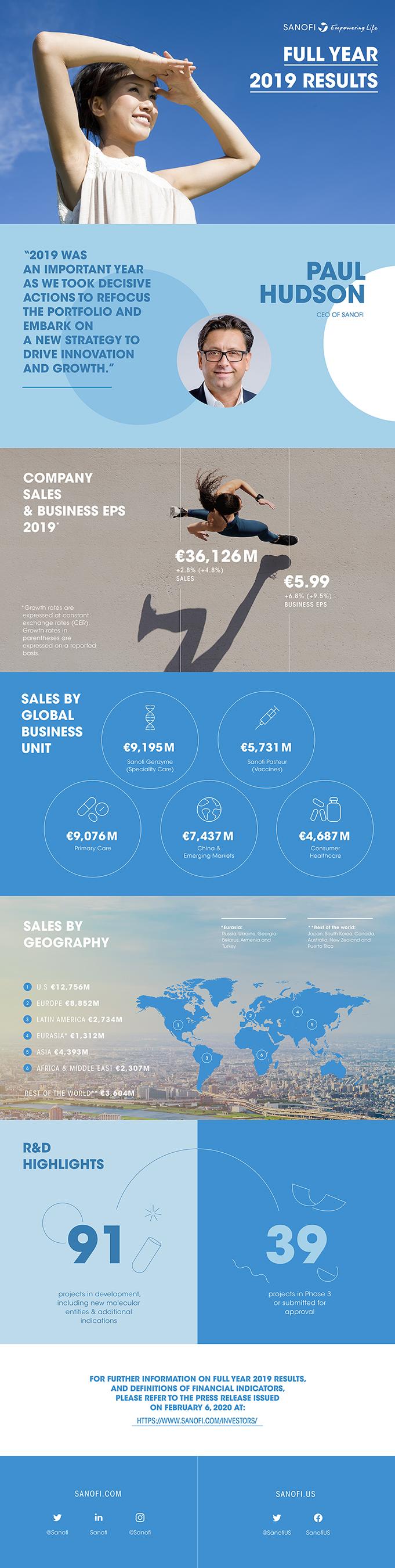 Sanofi 2019 Annual Results Infographic