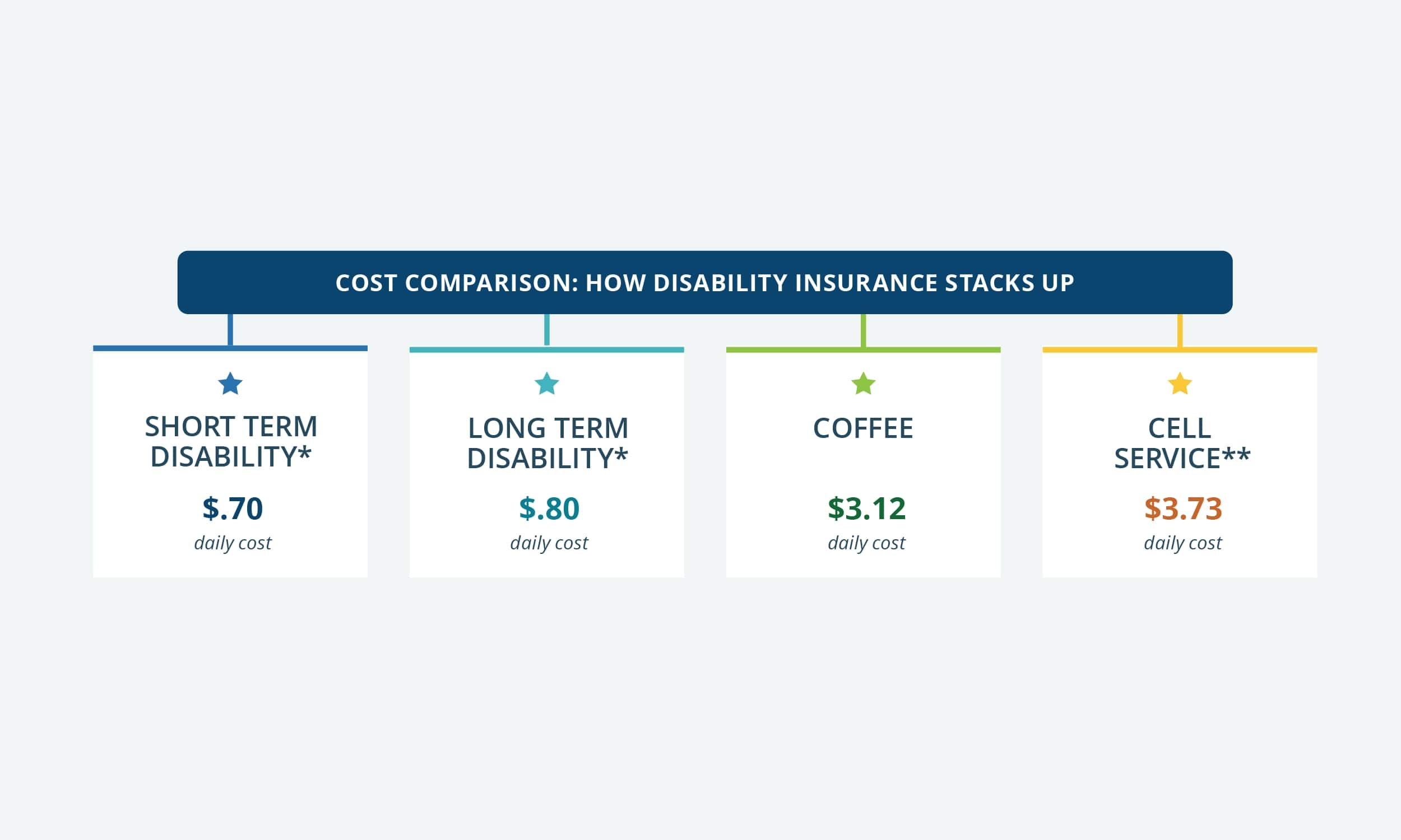 Disability coverage through the workplace is typically much less expensive than buying a private policy. Participating as part of a group is often the only way employees can qualify for coverage.  (Source: Unum Disability Guide 2020)