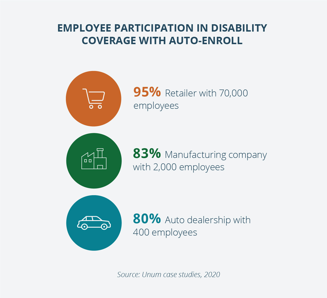 Auto-enroll can help nudge employees in the right direction while preserving their freedom to choose.  (Source: Unum Disability Guide 2020)