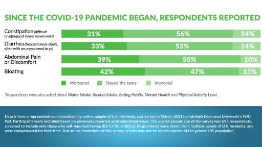 Infographic offers some insights from the Patient Perspectives: Living with IBS in a Pandemic report.