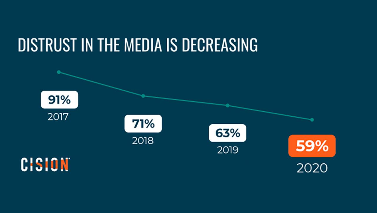 Journalists report a decrease in distrust