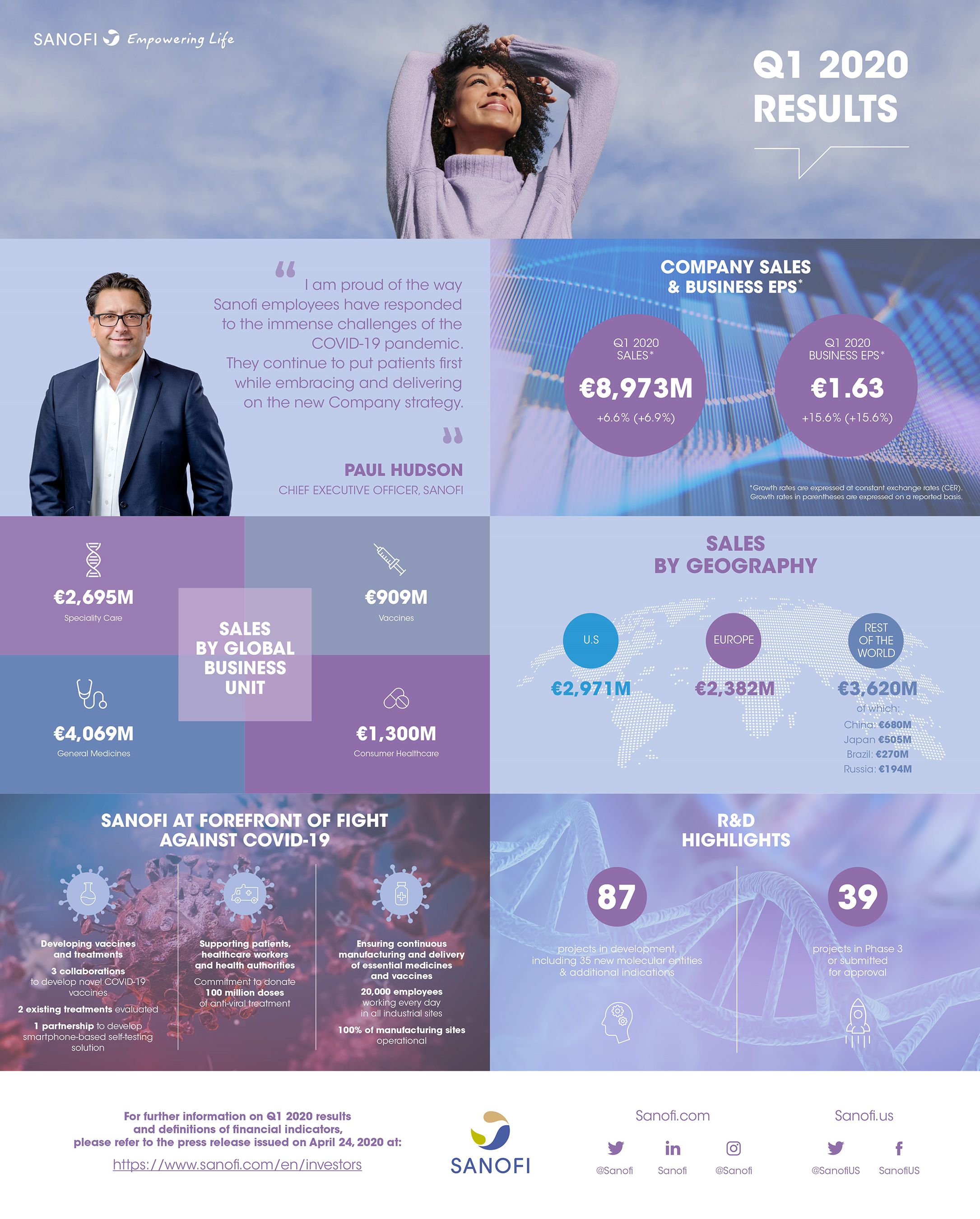 Sanofi 2020 Q1 Earnings Results Infographic