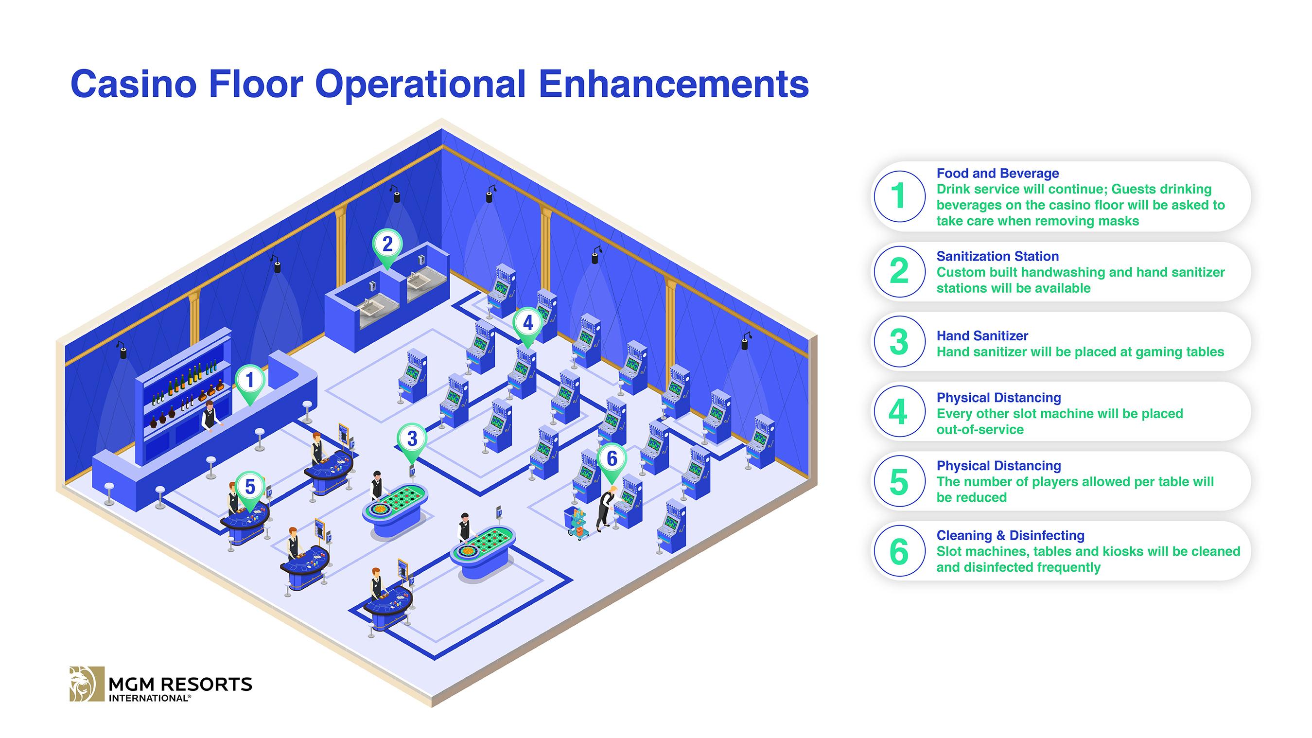 Casino Floor Operational Enhancements