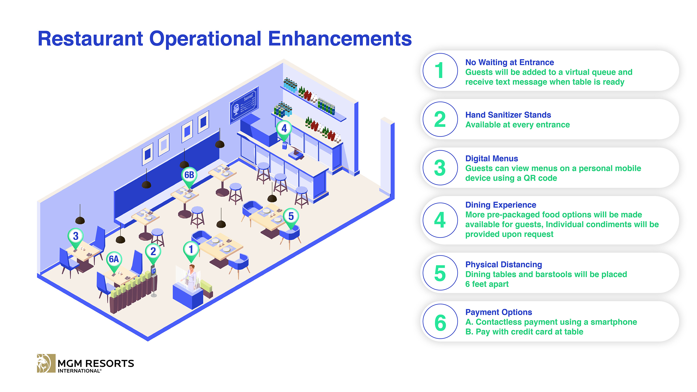 Restaurant Operational Enhancements