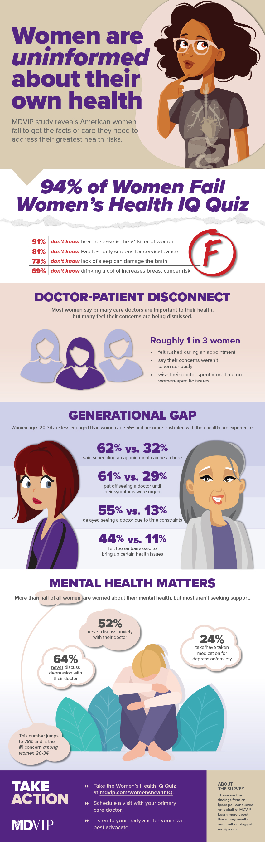 New Study Finds Alarming Gaps in Women's Health Knowledge and...