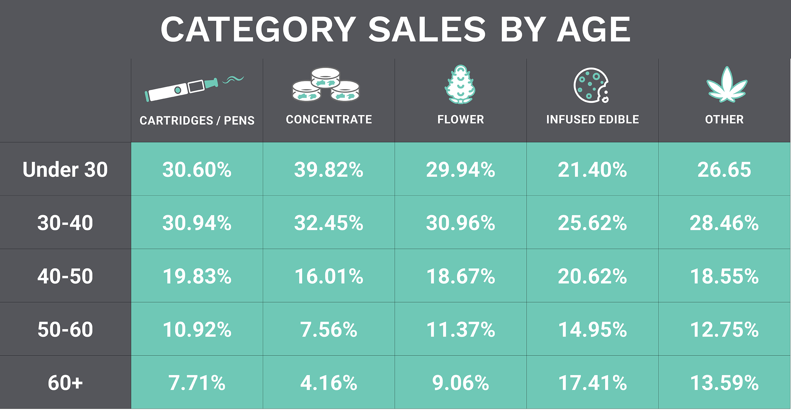 Product sales by age