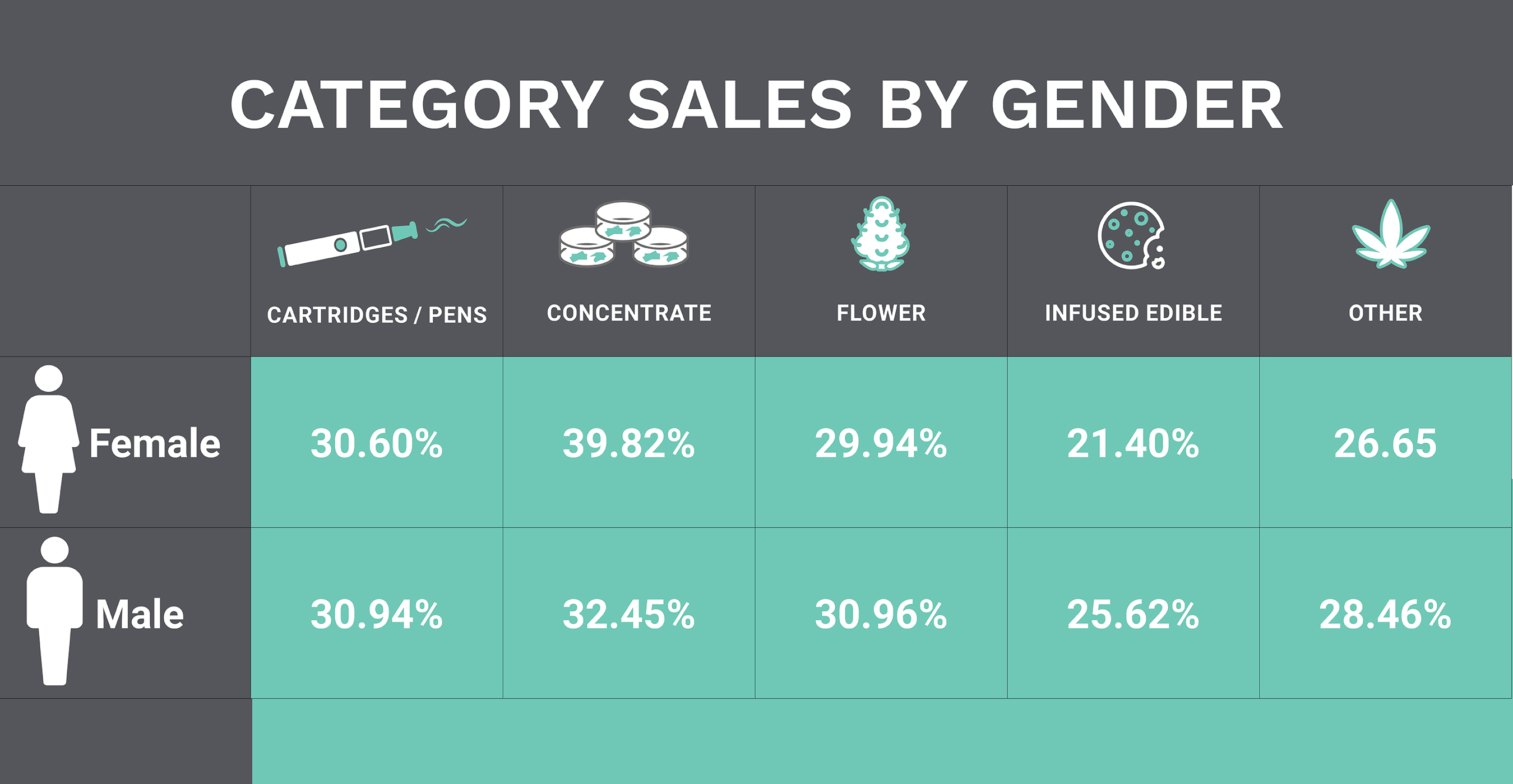 Product sales by gender