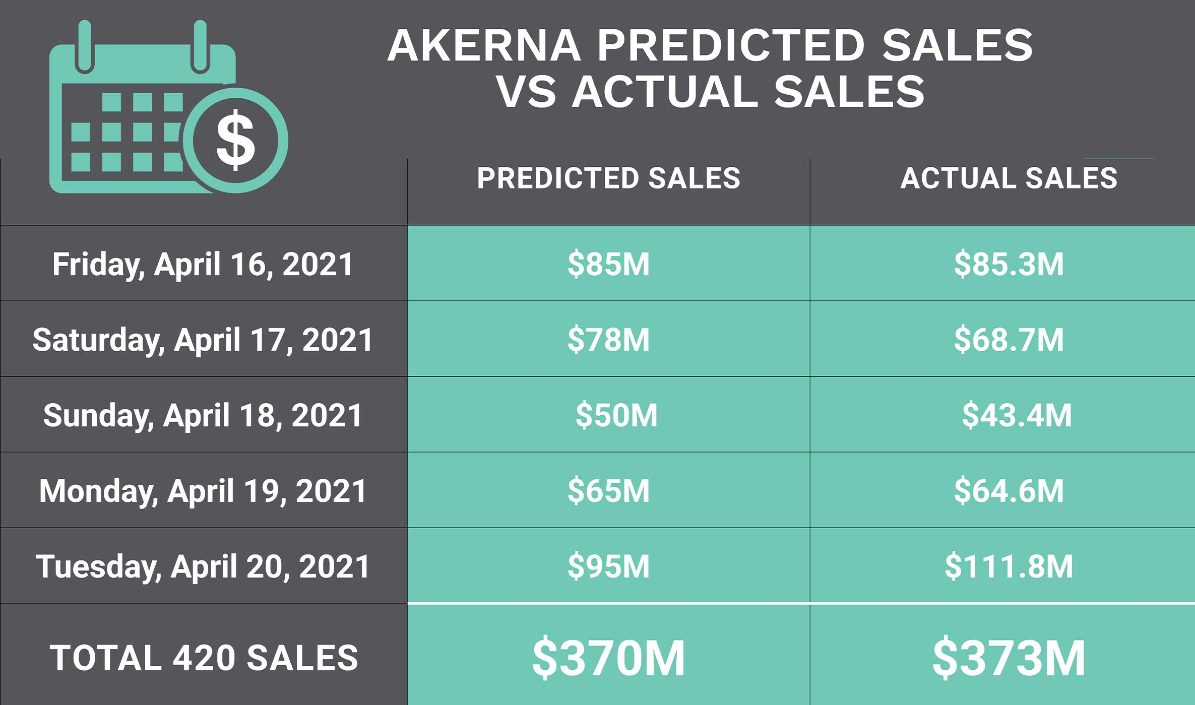 Akerna's 420 sales predictions vs. actuals
