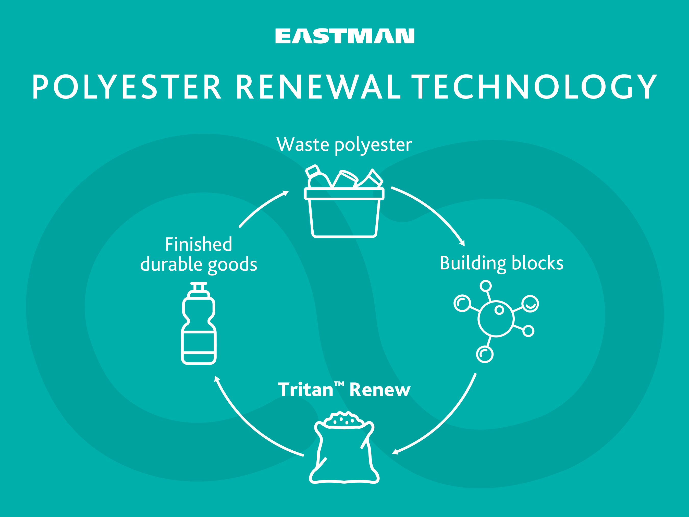 Eastman will produce Tritan Renew with its innovative Advanced Circular Recycling technologies that use recycled plastic as a raw material, reduce consumption of fossil fuel and have lower greenhouse gas footprints.