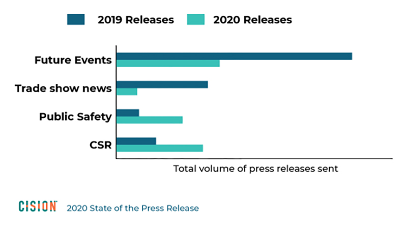 How press release subject matters changed (March - May year-over-year)