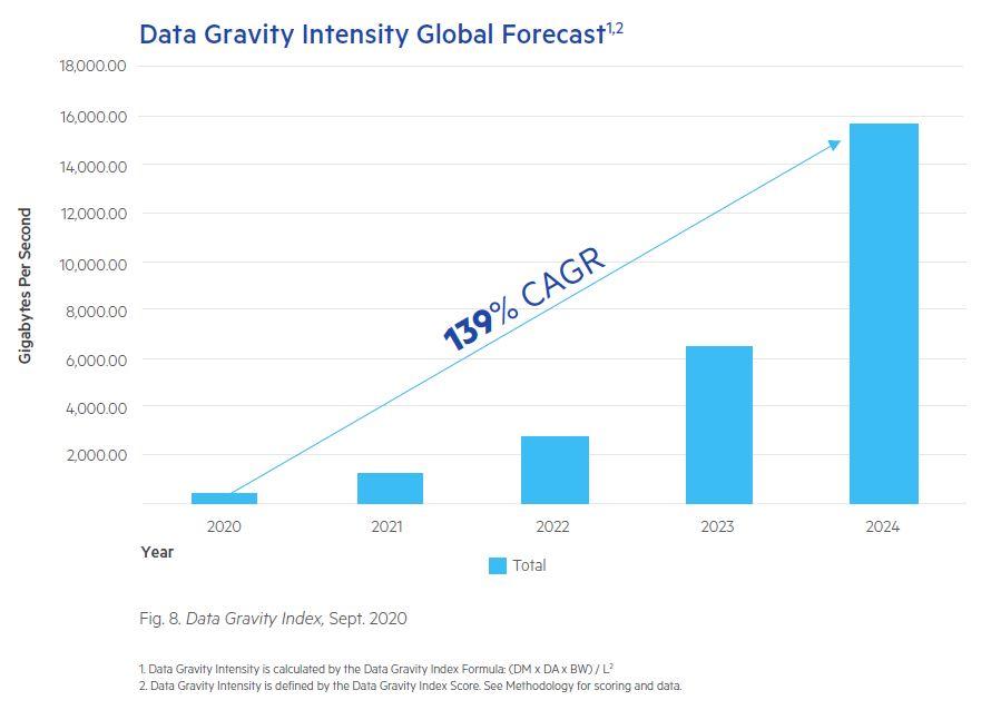 Data Gravity Identified as Key Megatrend Impacting Enterprise Growth