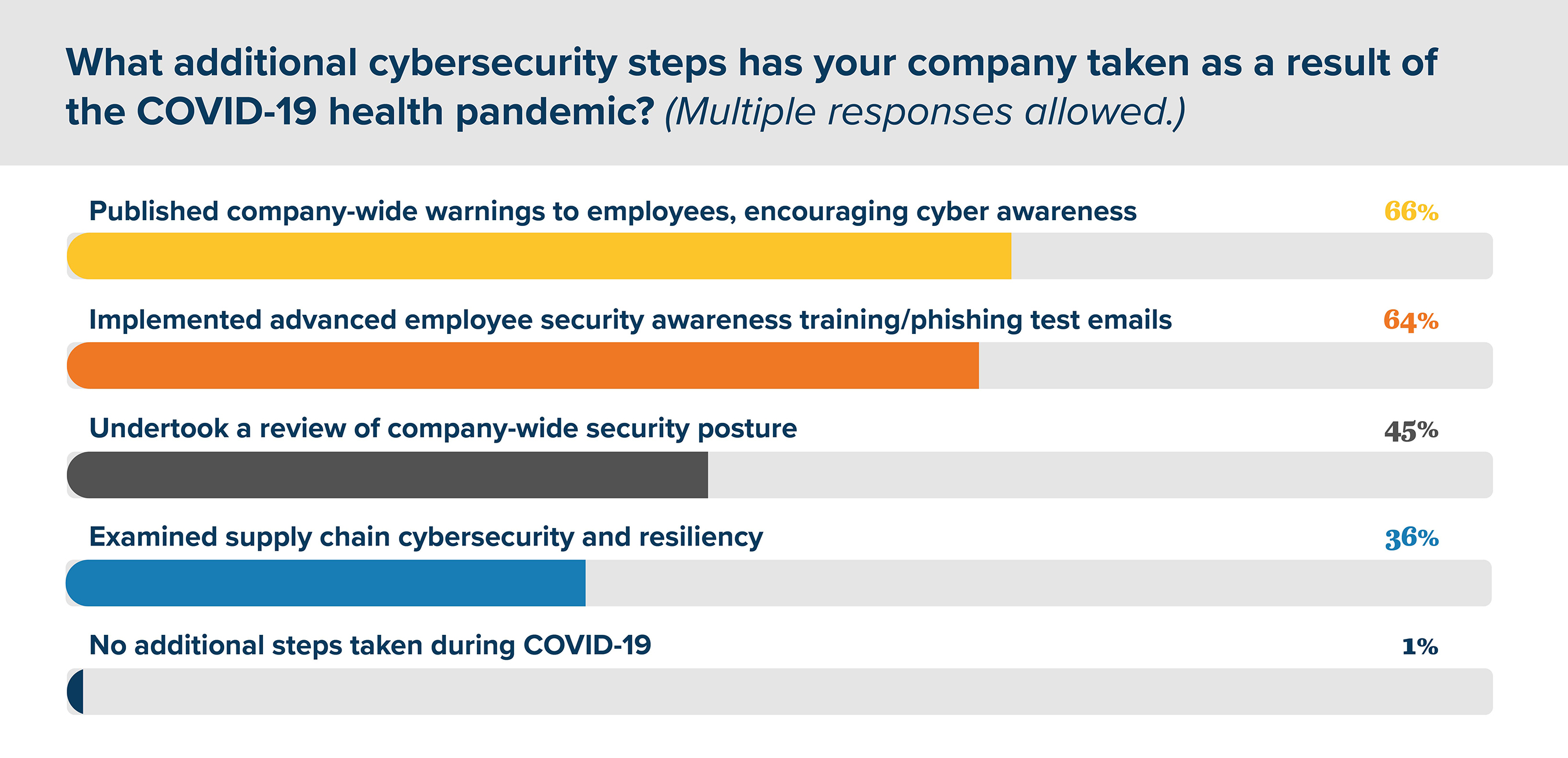 Graphic demonstrating additional cybersecurity steps taken by midstream oil and gas companies during COVID-19