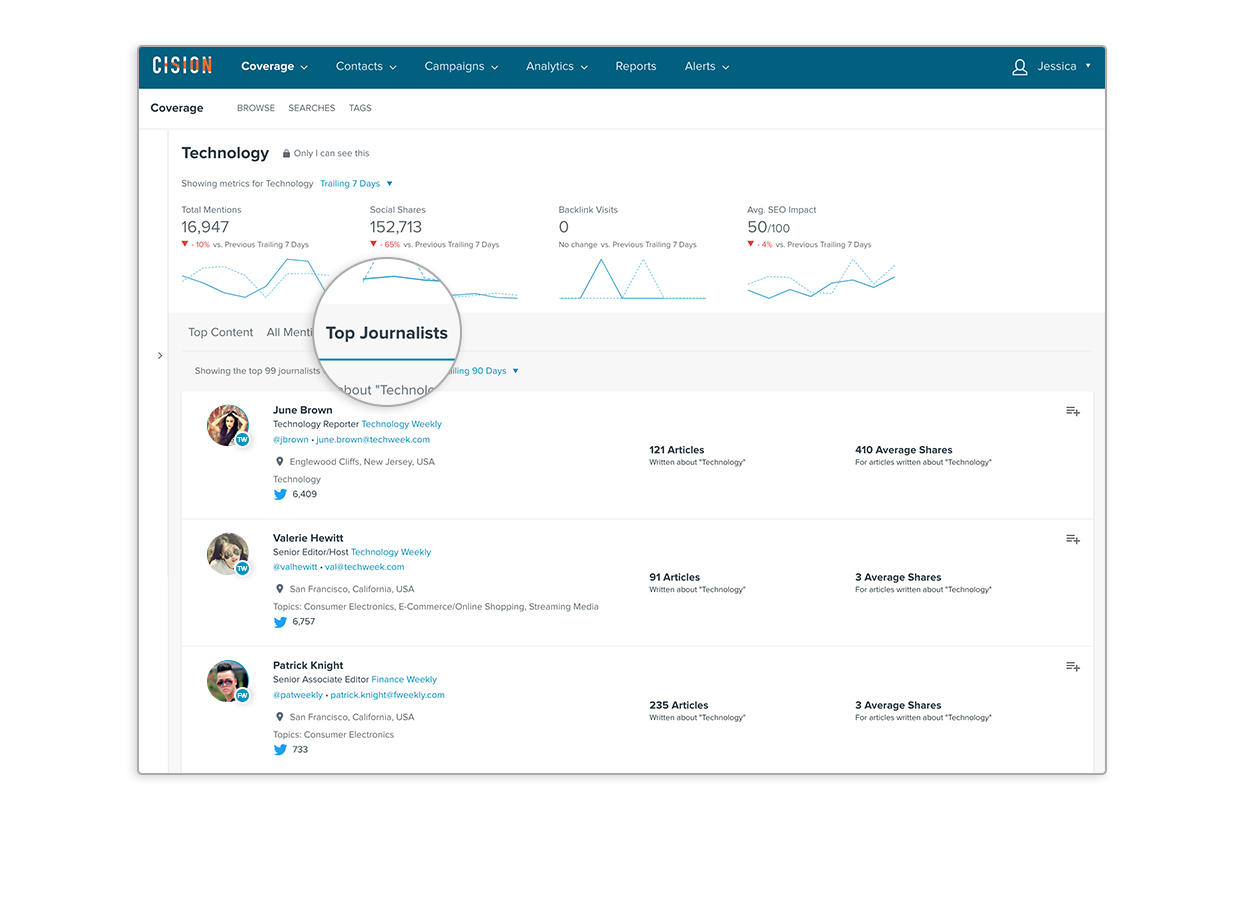 Cision Connect is integrated into the Next Gen Cision Communications Cloud, allowing users to instantly surface top journalists and browse complete recent coverage right from influencer profiles.