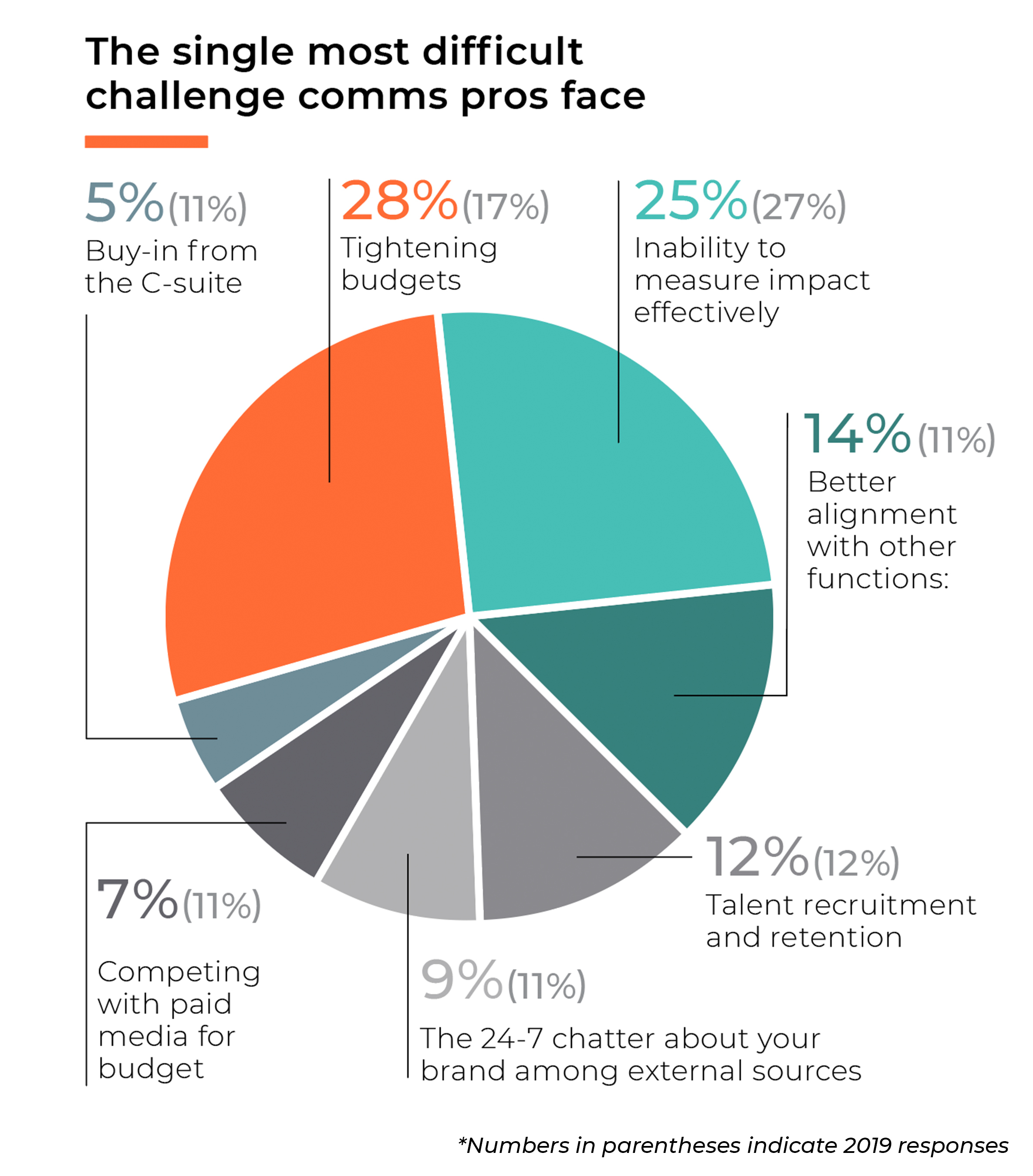 Senior-level marketing and comms professionals share their biggest PR challenges in 2020