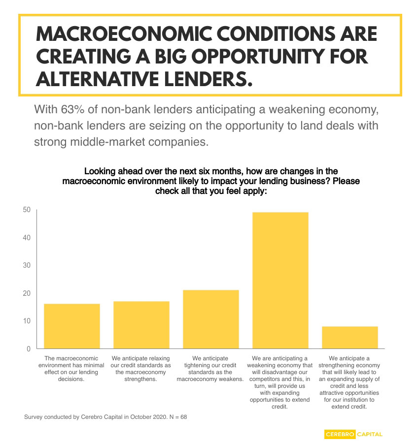 Alternative lenders expect to win new business during this pandemic-weakened economy