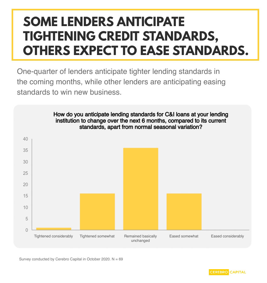 Middle-market companies may face tighter credit standards for corporate financing needs