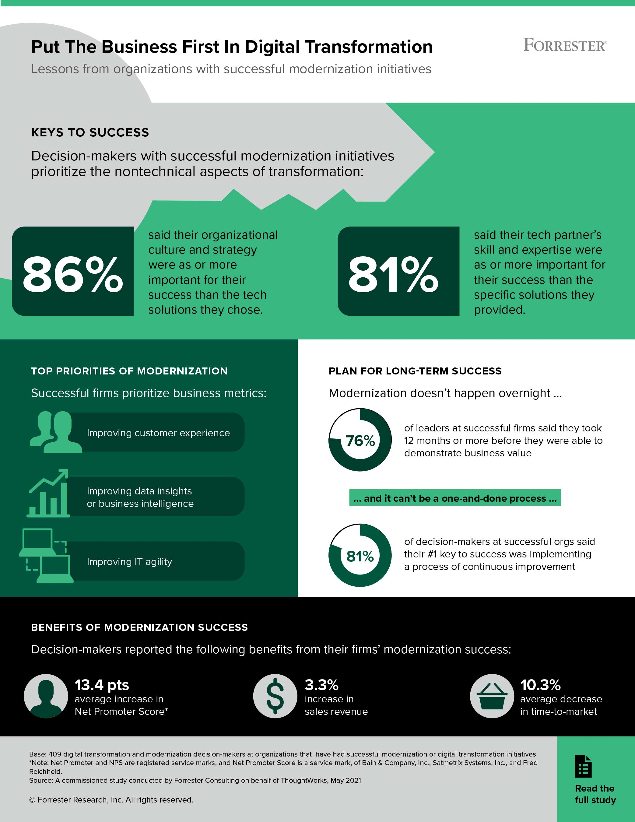 ThoughtWorks infographic