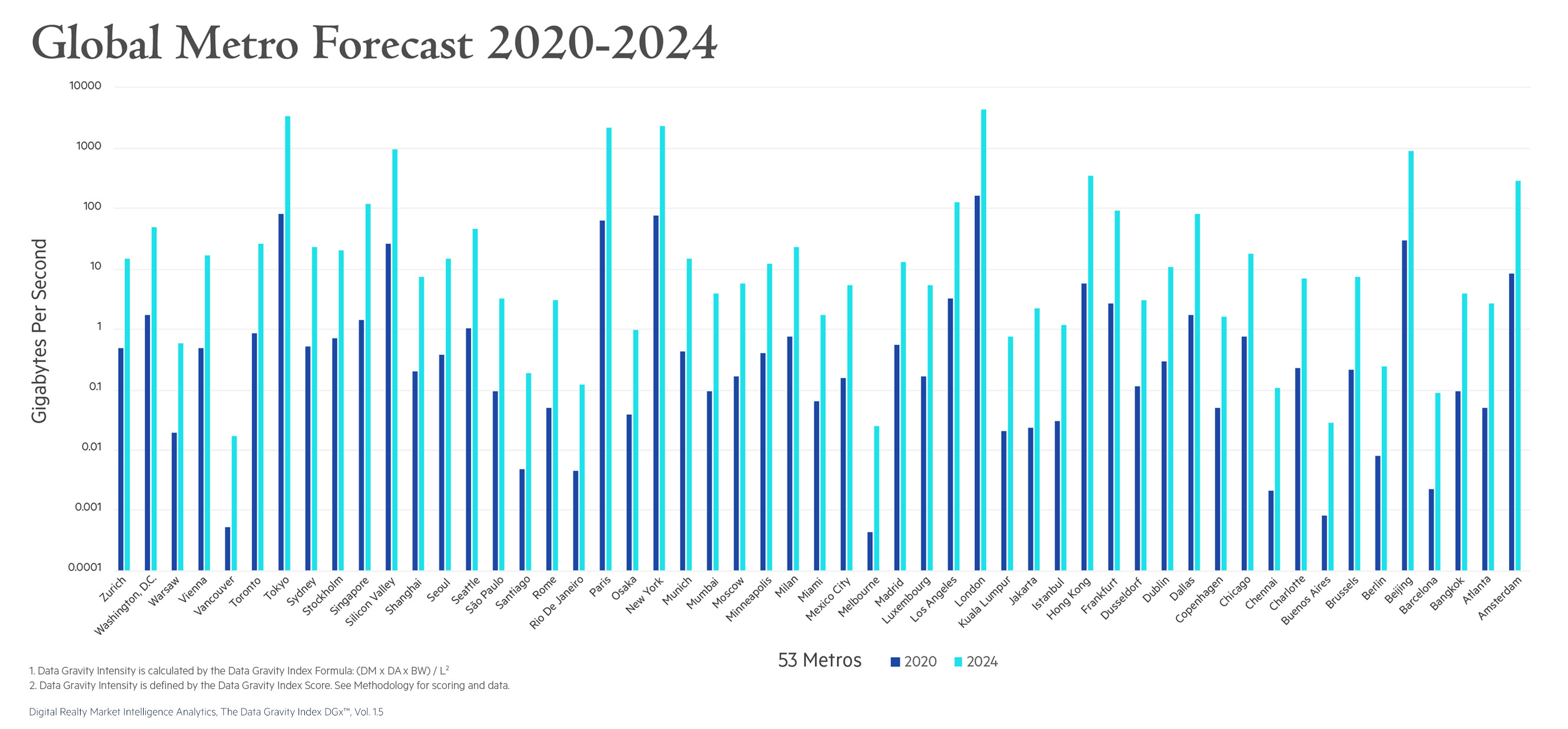 Global Metro Forecast 2020-2024