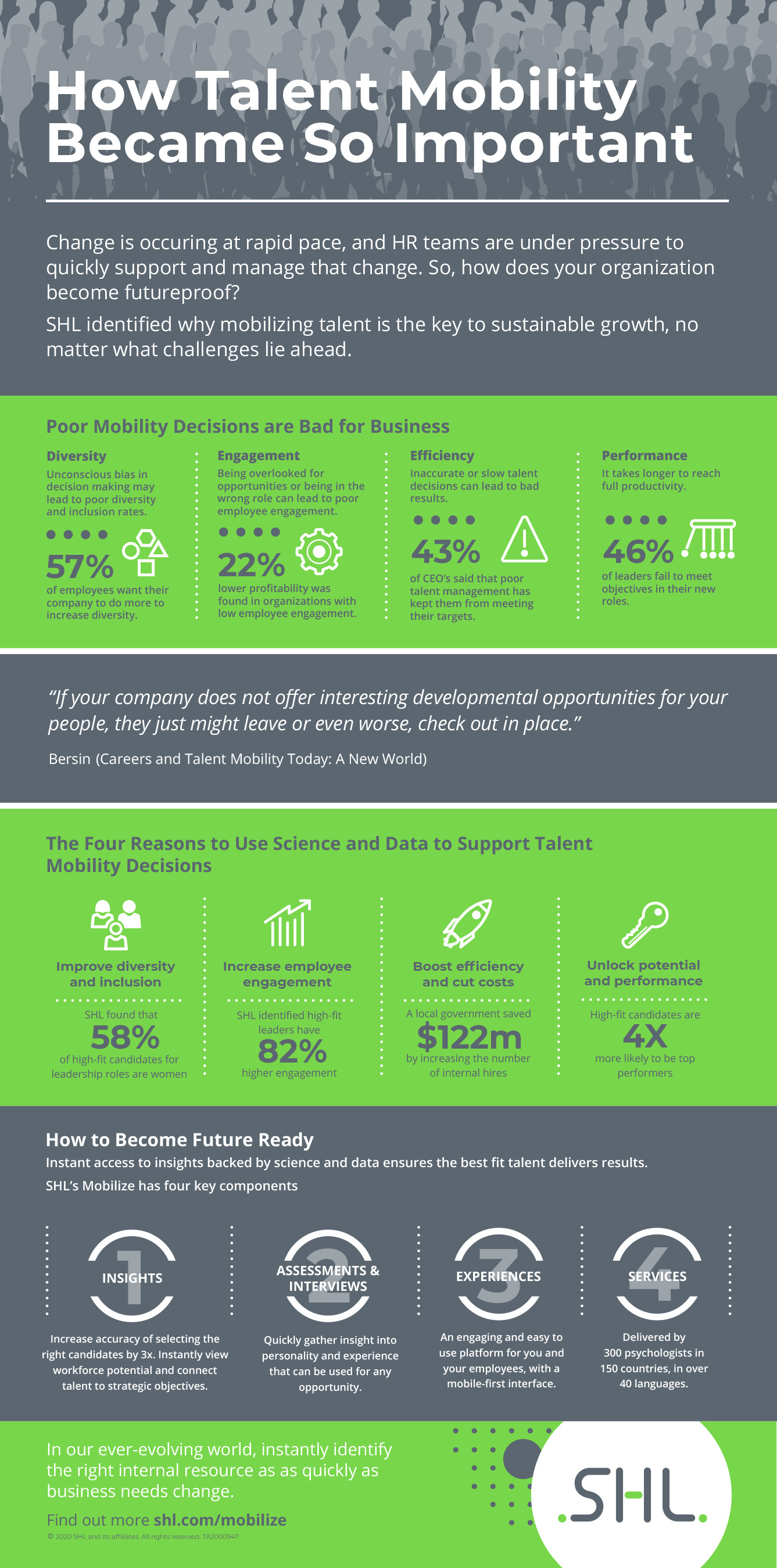 How Talent Mobility Became So Important Infographic