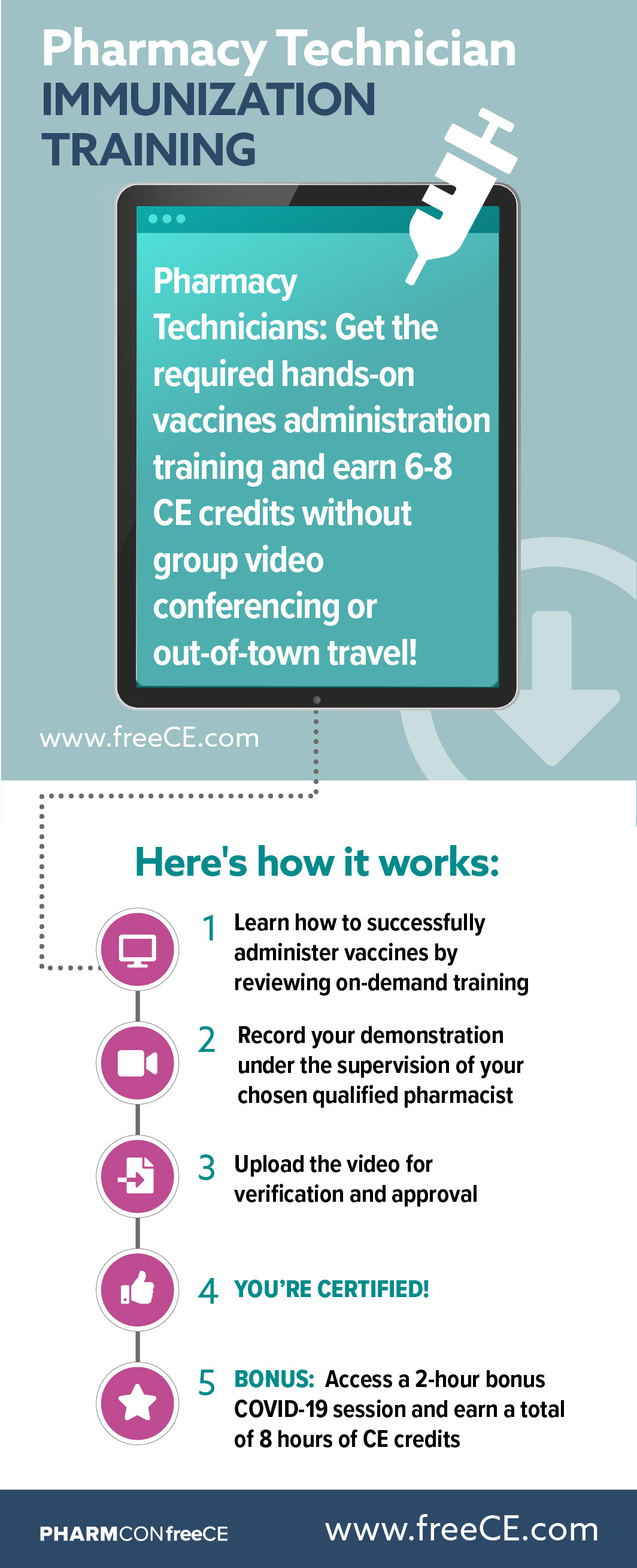 Pharmacy Technician Certification Infographic