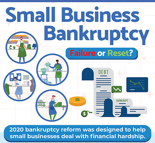Infographic: Small Business Bankruptcy: Failure or Reset?