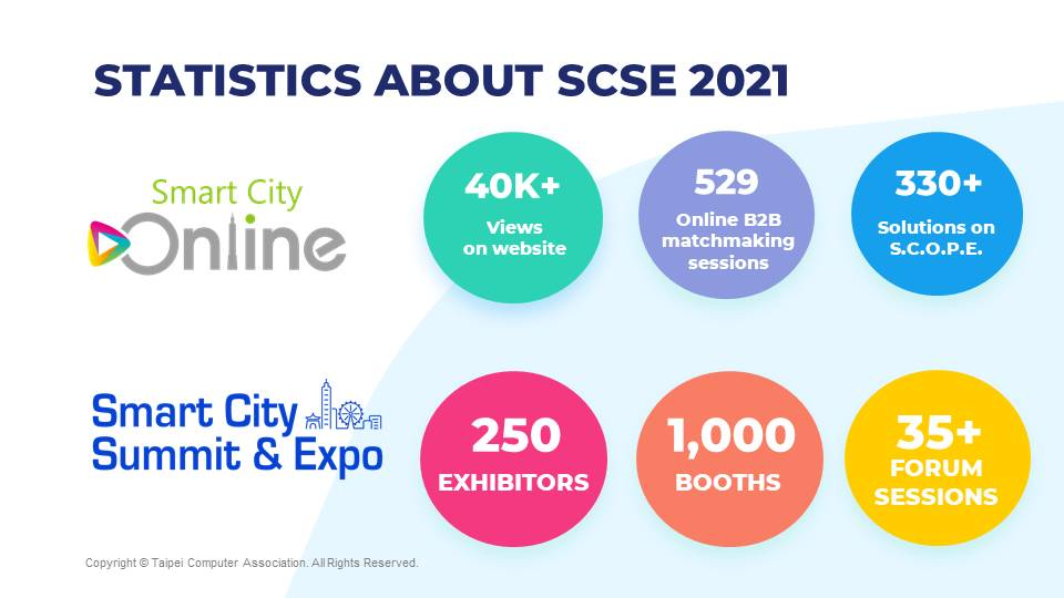Statistics about Smart City Online and expected result for 2021 SCSE