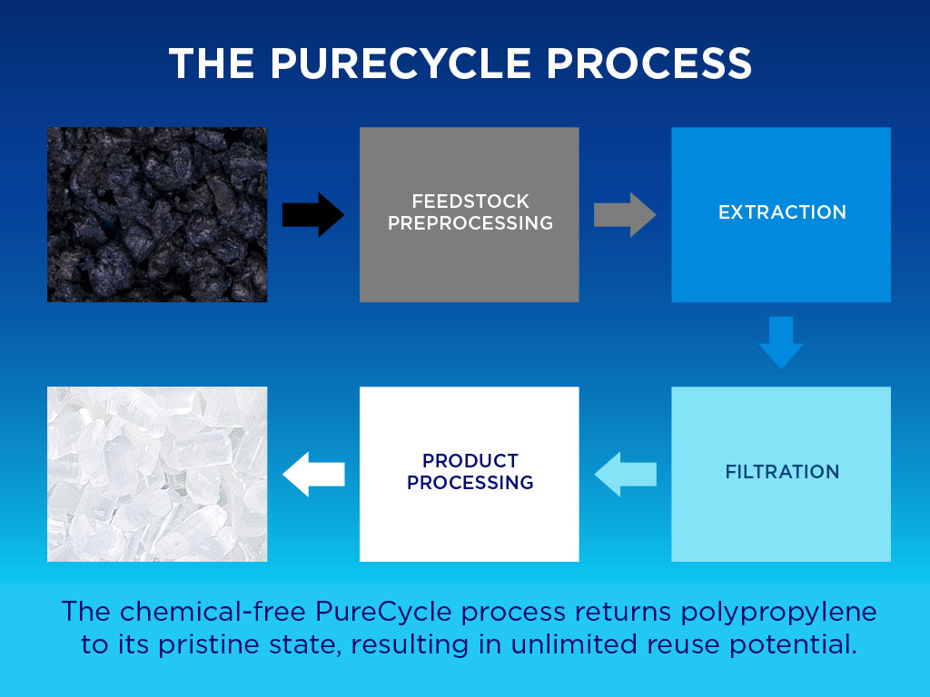Our process fully closes the loop in the reuse of recycled plastics. PureCycle makes ultra-pure recycled polypropylene accessible at scale to companies desiring to use a sustainable, recycled resin.