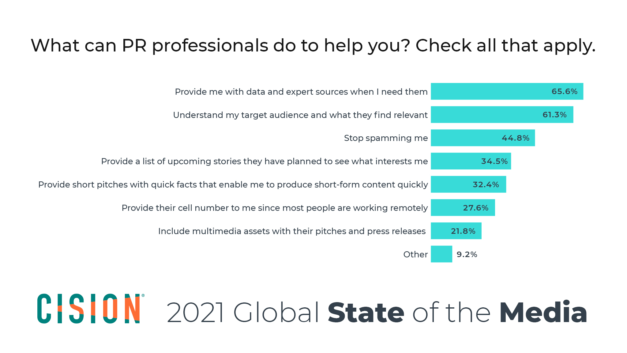 Cision's 2021 Global State of the Media Report -- data snapshot