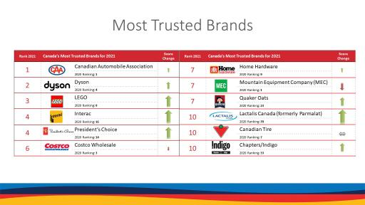 GBTI 2021 Top 10 Most Trusted Brands infographic