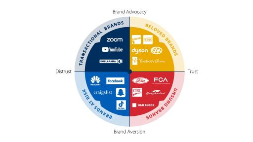 Brand Trust and Advocacy
