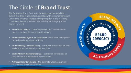 The Circle of Brand Trust Infographic