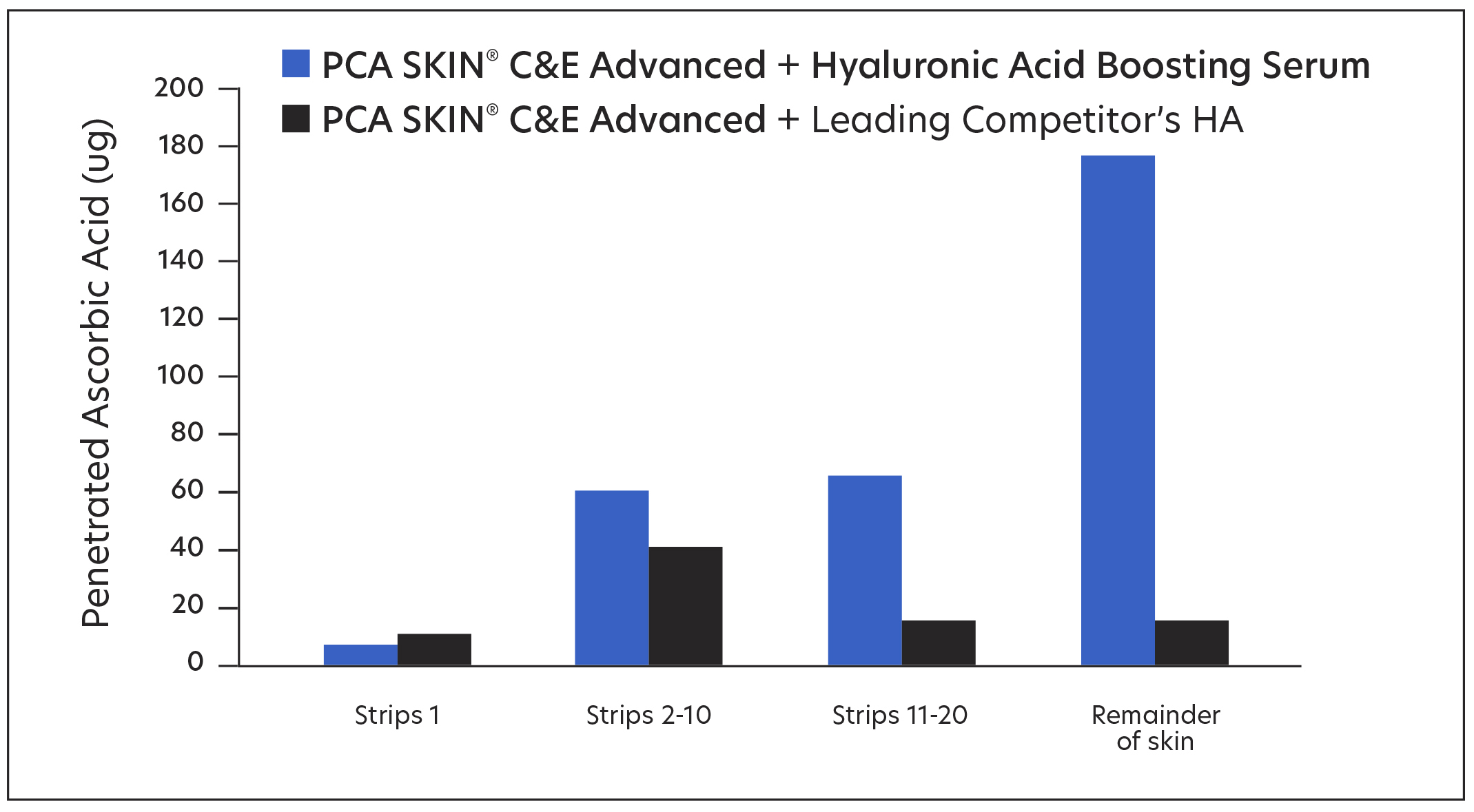 Penetration Results of PCA SKIN C&E Advanced when used with PCA SKIN Hyaluronic Acid Boosting Serum
