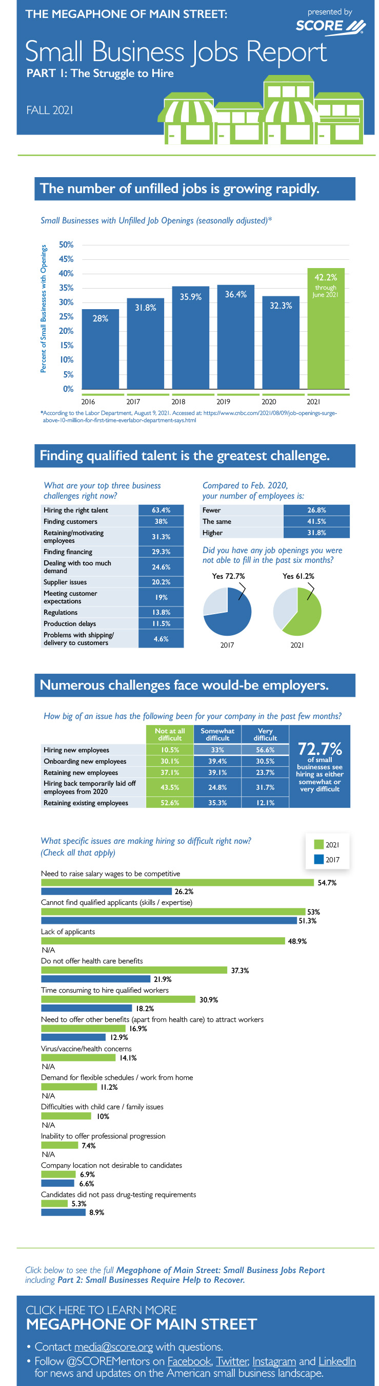 Small Businesses Struggle to Hire and Retain Employees as...
