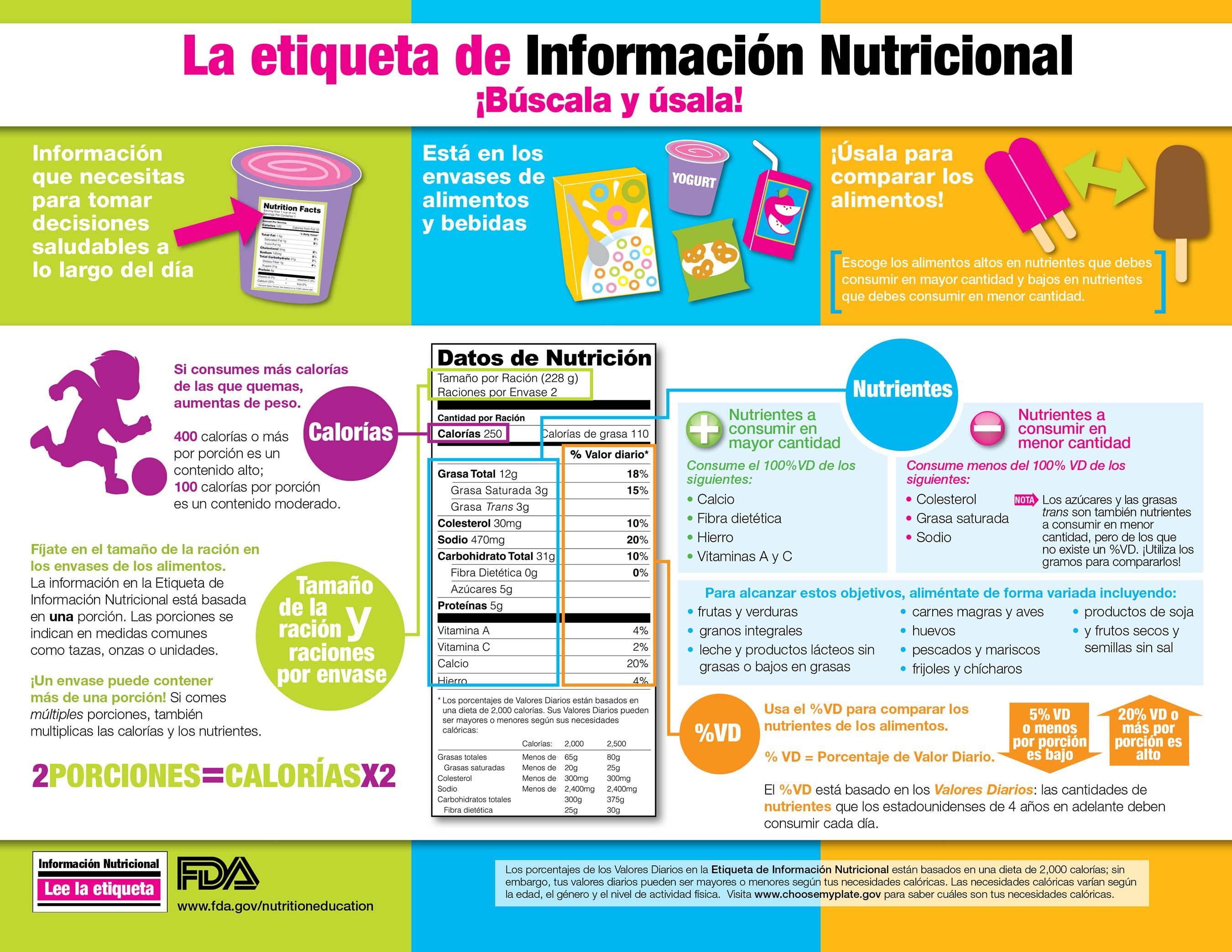 como leer la informacion nutricional de los alimentos