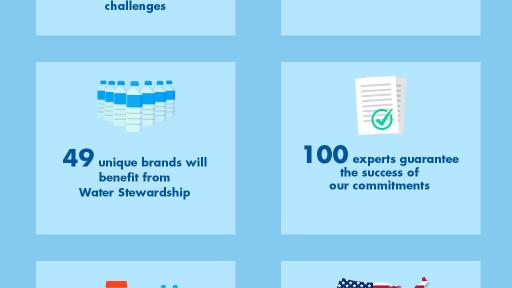Alliance for Water Stewardship Infographic
