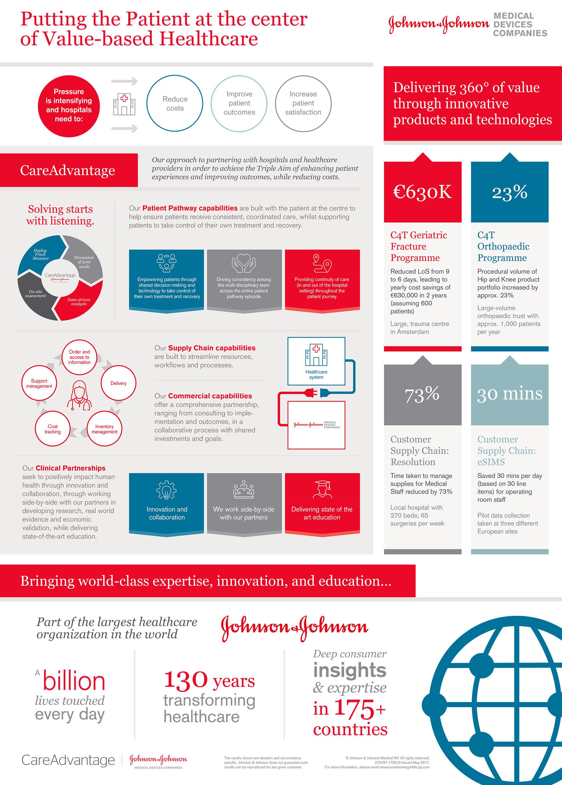 Johnson & Johnson Medical Devices Launches CareAdvantage