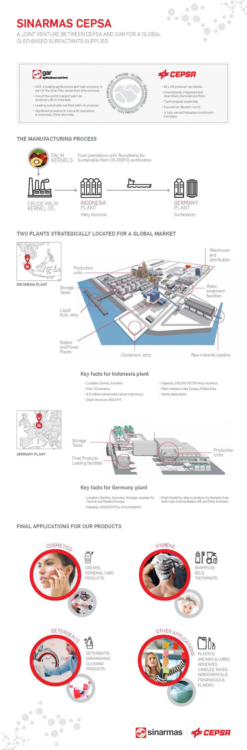 Sinarmas Cepsa starts up production at EUR 300 million plant in Indonesia