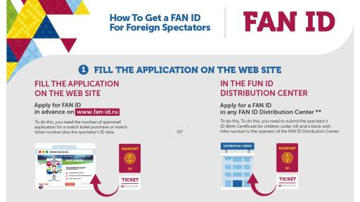 FAN ID registration for the 2018 FIFA World Cup Russia™ is